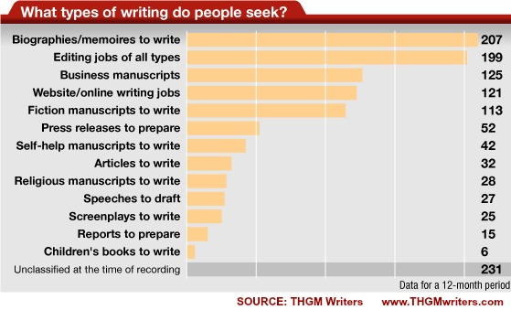 What writing projects people seek