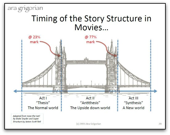 Timing of story structure in movies