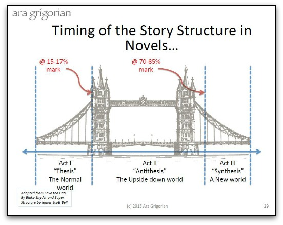 Timing of story structure in novels