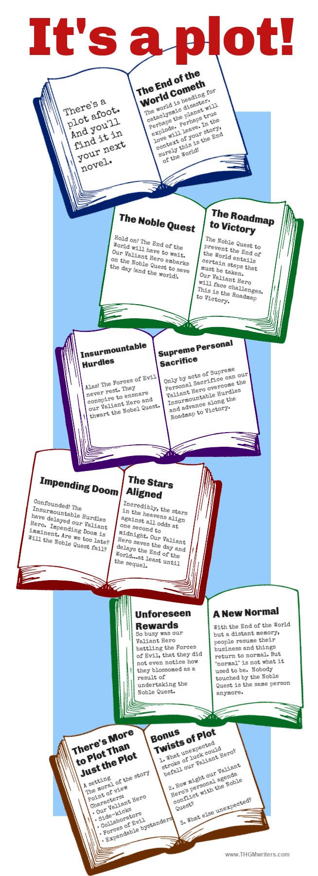 Infographic on how to write the plot of a story